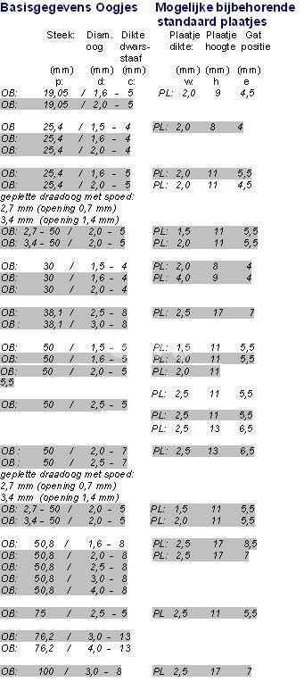 OB draadogenband basis info
